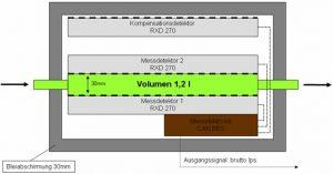 Edelgasmonitor REM 2090 - Aufbau Messkammer